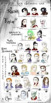 Legacy of Kain Characters Cast by Fera-Feueragian
