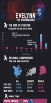 Eve Infographic by bli08