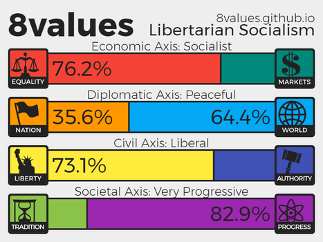 My 8Values Result - Libertarian Socialist by Anzac-A1