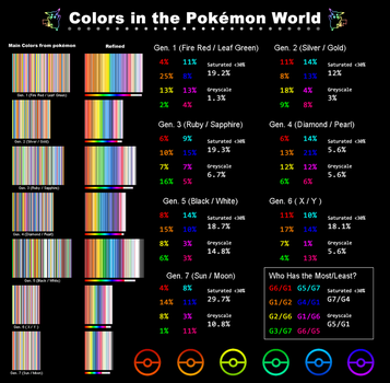 Colors and Saturation in the Pokemon World by xSweetSlayerx