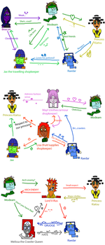 Server Quest - Character relationship charts by RobotnikHolmes